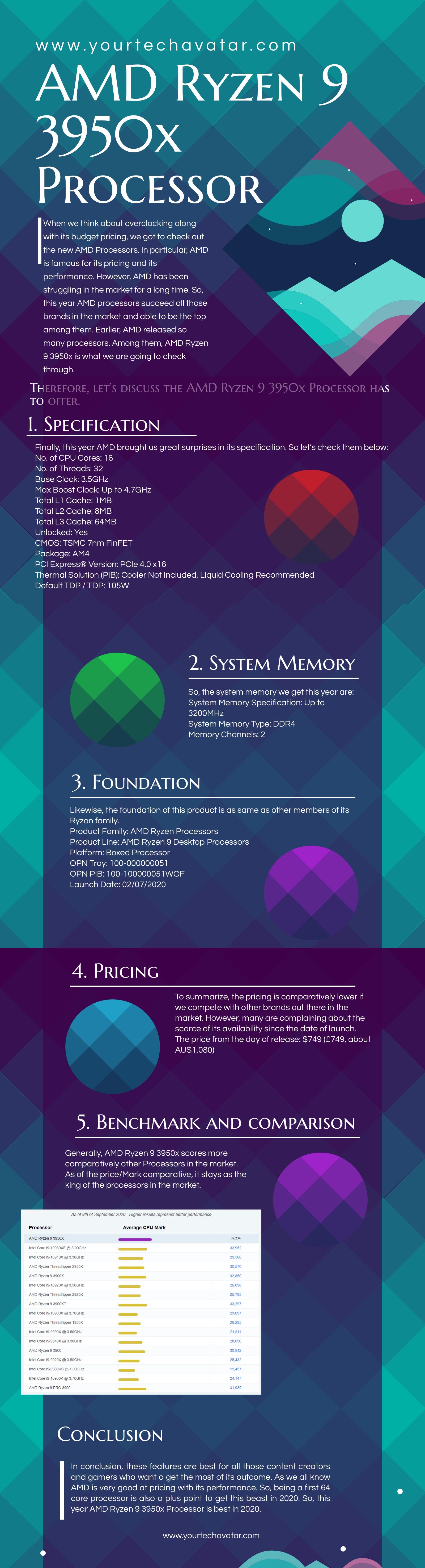 Infographic for AMD Ryzen 9 3950x Processor