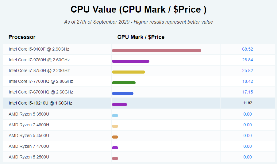 Cpu value of Galaxy Book ion