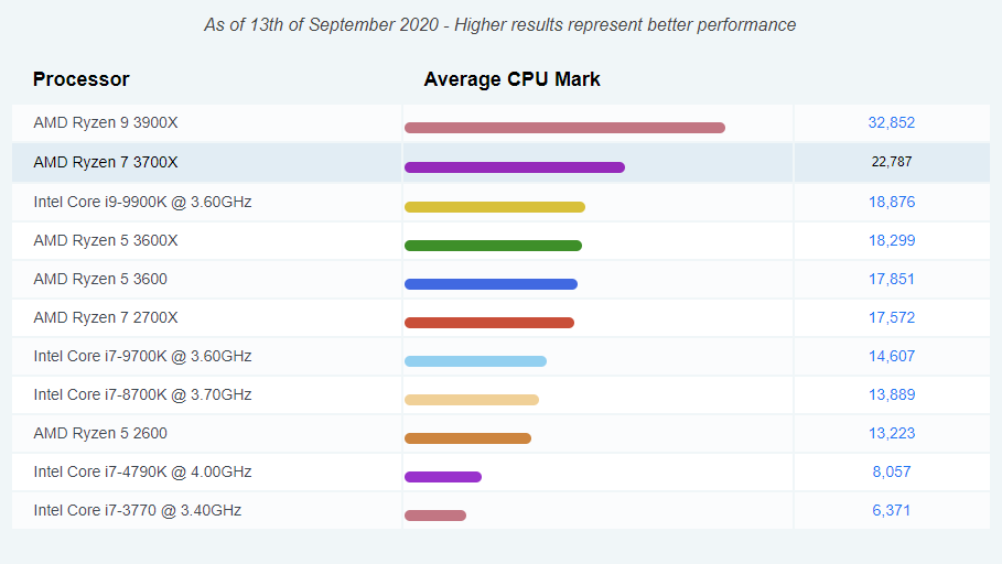 AMD Ryzen 7 3700x Processor benchmark