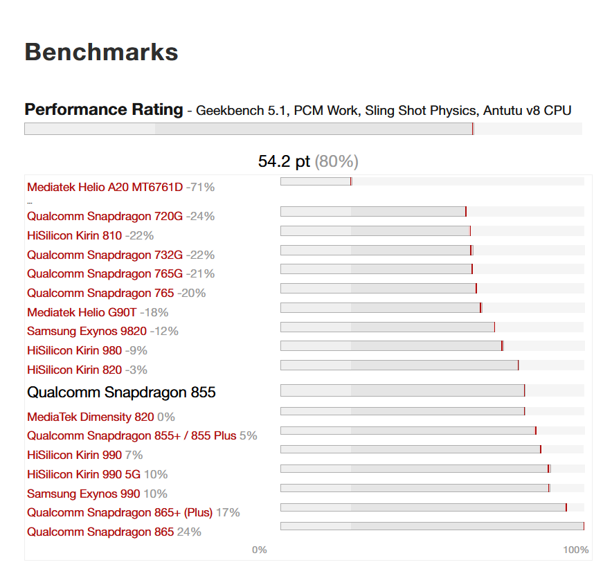 Benchmark of Microsoft Surface Duo