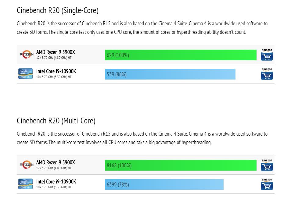 AMD Ryzen 9 5900X VS Intel Core i9-10900K