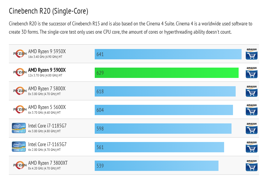 Cinebench R20 (Single-Core) of AMD Ryzen 9 5900X