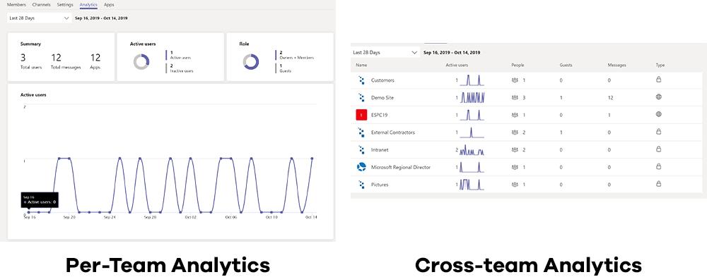 Microsoft Teams Analytics